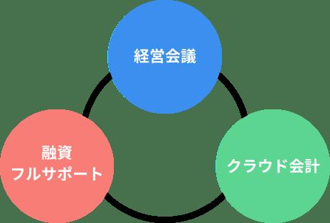 サービス紹介図