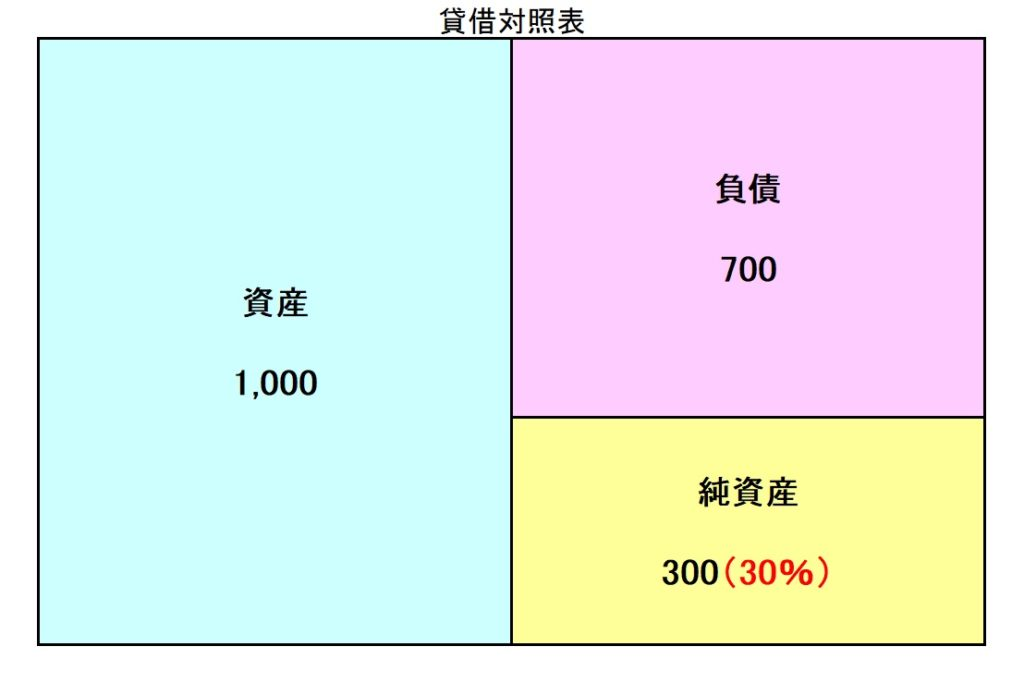 自己資本比率の計算例のイメージ図