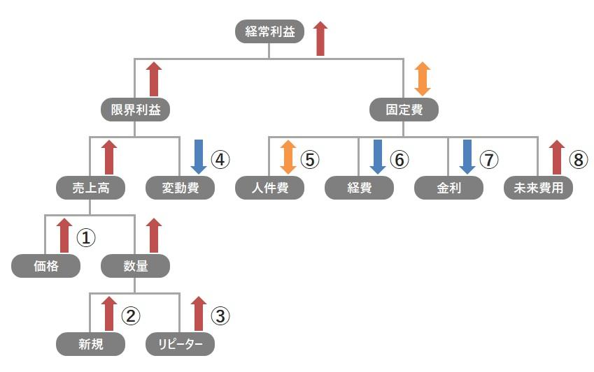 利益を上げる8つ方法のツリー図
