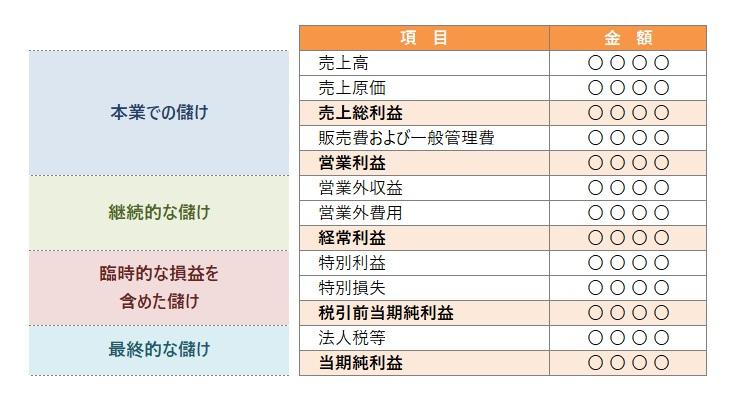 損益計算書の構成の図表
