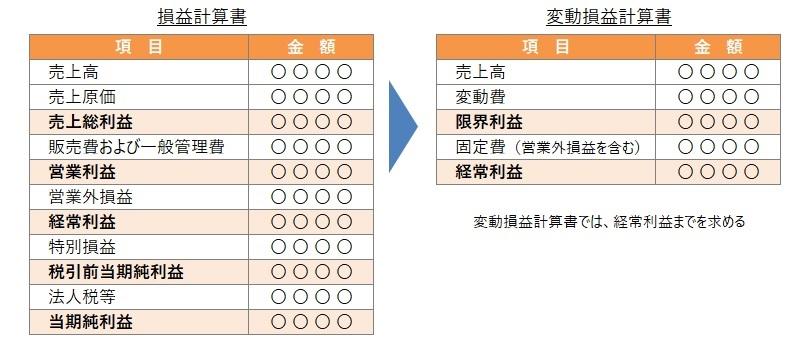 損益計算書と変動損益計算書の対比表の画像